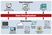 How Data Virtualization Can Transform Your Business